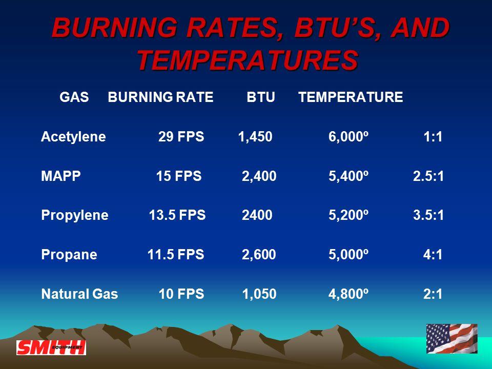 BURNING RATES, BTU'S, AND TEMPERATURES BURNING RATES, BTU'S, AND TEMPERATURES GAS BURNING RATE BTU TEMPERATURE Acetylene 29 FPS 1,450 6,000º 1:1 MAPP 15 FPS 2,400 5,400º 2.5:1 Propylene 13.5 FPS 2400 5,200º 3.5:1 Propane 11.5 FPS 2,600 5,000º 4:1 Natural Gas 10 FPS 1,050 4,800º 2:1