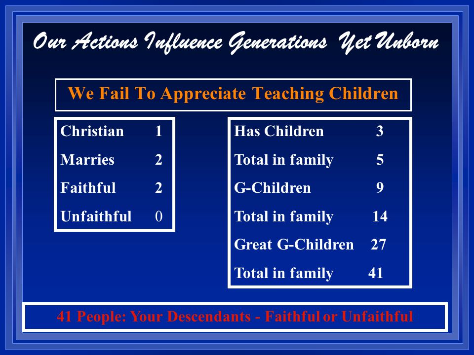 Our Actions Influence Generations Yet Unborn We Fail To Appreciate Teaching Children Christian1 Marries2 Faithful2 Unfaithful0 Has Children3 Total in family 5 G-Children9 Total in family 14 Great G-Children 27 Total in family 41 41 People: Your Descendants - Faithful or Unfaithful