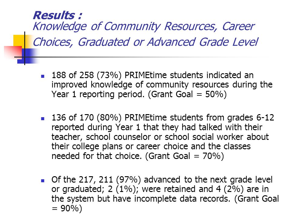 Results : Knowledge of Community Resources, Career Choices, Graduated or Advanced Grade Level 188 of 258 (73%) PRIMEtime students indicated an improved knowledge of community resources during the Year 1 reporting period.