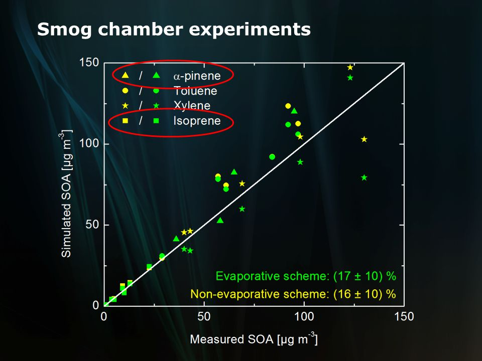 Smog chamber experiments