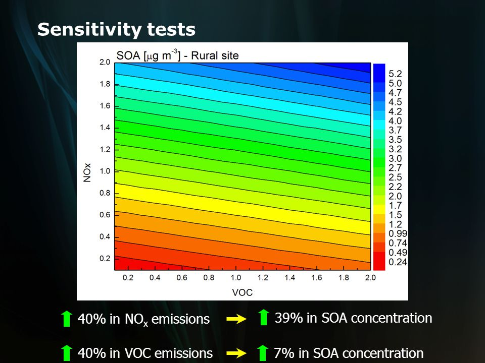 Sensitivity tests 40% in NO x emissions 40% in VOC emissions7% in SOA concentration 39% in SOA concentration