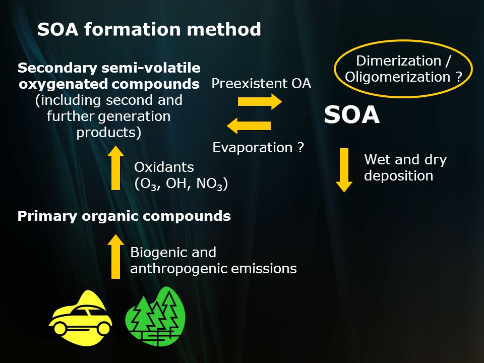 SOA formation method The widely used method to simulate the formation of SOA is the two-product modeling framework.