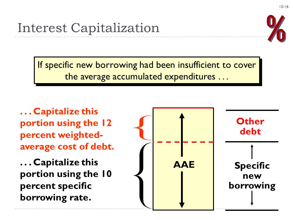 10-16 If specific new borrowing had been insufficient to cover the average accumulated expenditures... Specific new borrowing AAE... Capitalize this p