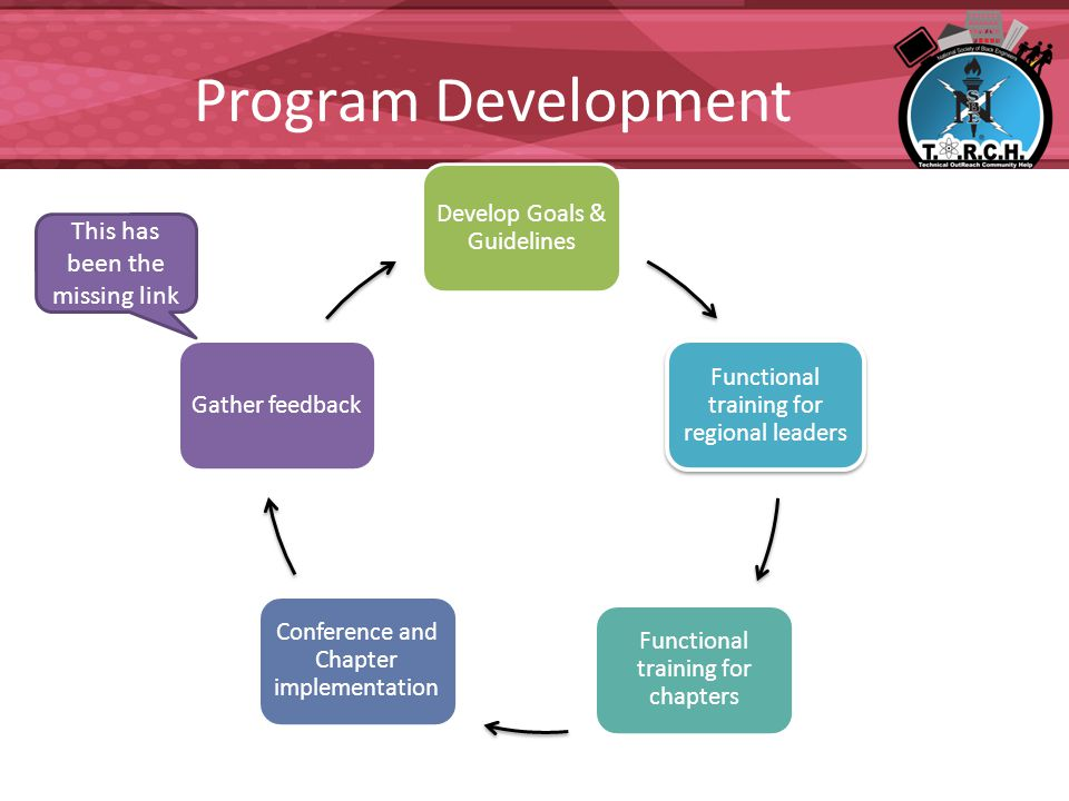 Program Development Develop Goals & Guidelines Functional training for regional leaders Functional training for chapters Conference and Chapter implementation Gather feedback This has been the missing link