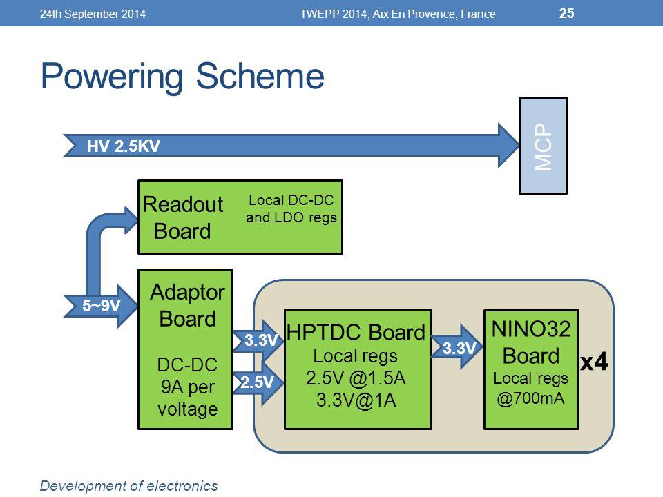 Powering Scheme 5~9V HV 2.5KV 5V 2.5V Readout Board Adaptor Board DC-DC 9A per voltage 3.3V HPTDC Board Local regs 2.5V @1.5A 3.3V@1A 3.3V NINO32 Board Local regs @700mA MCP x4 24th September 2014TWEPP 2014, Aix En Provence, France 25 Development of electronics Local DC-DC and LDO regs