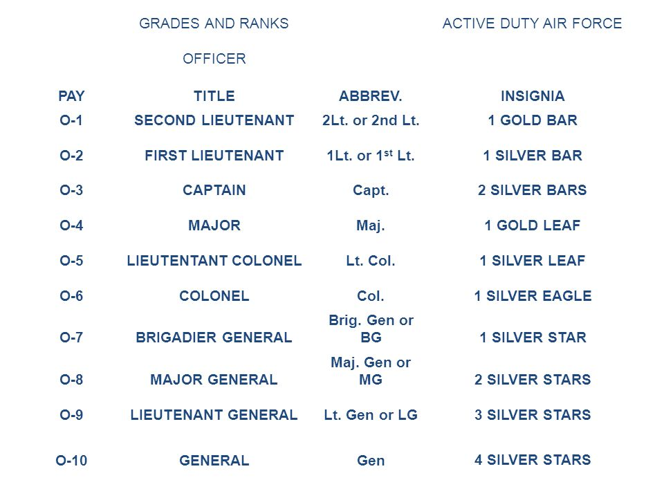 GRADES AND RANKSACTIVE DUTY AIR FORCE OFFICER PAYTITLEABBREV.INSIGNIA O-1SECOND LIEUTENANT2Lt.