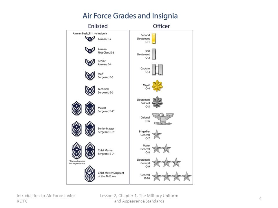 Introduction to Air Force Junior ROTC Lesson 2, Chapter 1, The Military Uniform and Appearance Standards 4