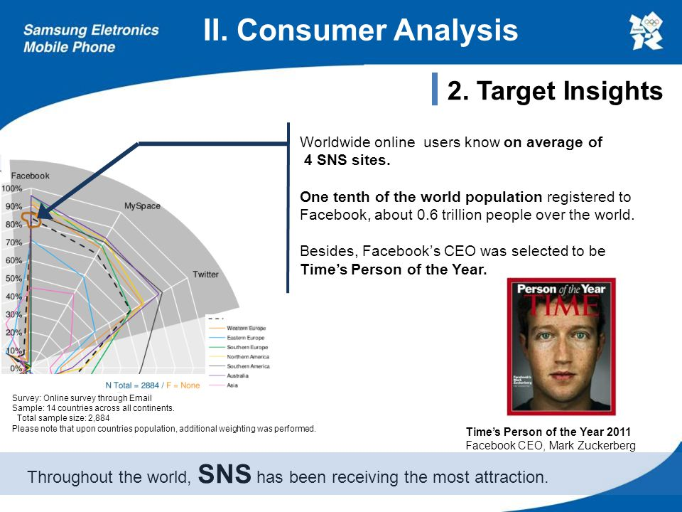 II. Consumer Analysis Time's Person of the Year 2011 Facebook CEO, Mark Zuckerberg Throughout the world, SNS has been receiving the most attraction. 2