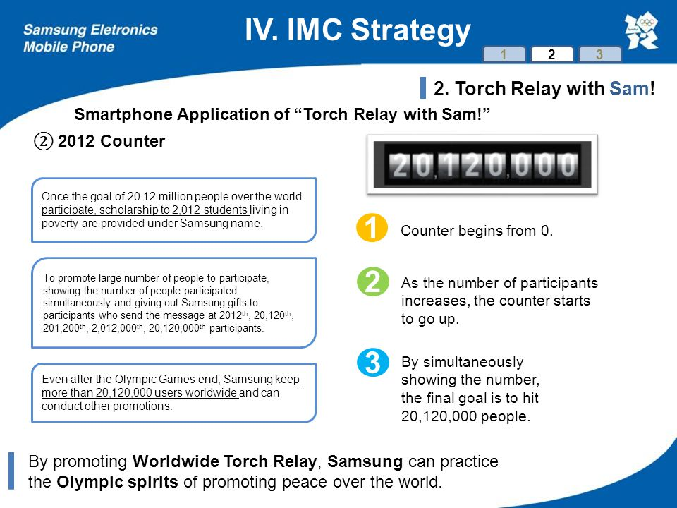 IV. IMC Strategy By promoting Worldwide Torch Relay, Samsung can practice the Olympic spirits of promoting peace over the world. 123 Smartphone Applic
