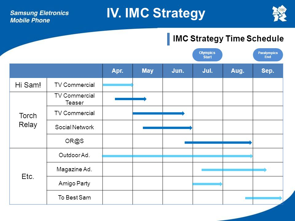 IMC Strategy Time Schedule Apr.MayJun.Jul.Aug.Sep. Hi Sam! TV Commercial Torch Relay TV Commercial Teaser TV Commercial Social Network OR@S Etc. Outdo