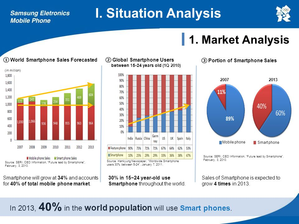 I.Situation Analysis Samsung maintains High Reputation at the global market.