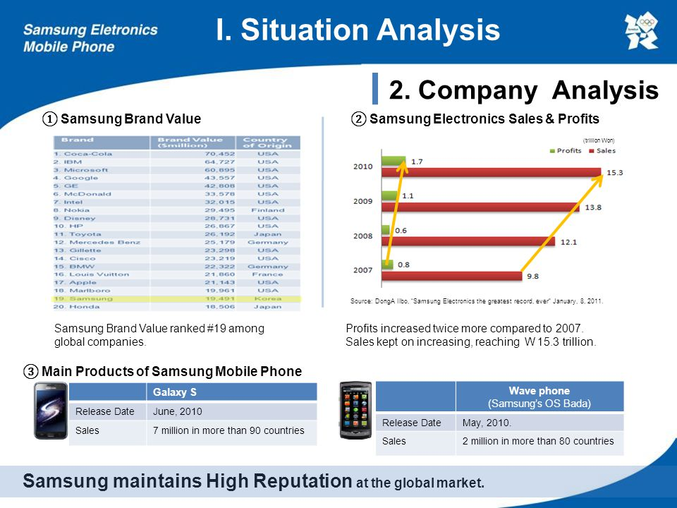 I. Situation Analysis Samsung maintains High Reputation at the global market. Galaxy S Release DateJune, 2010 Sales7 million in more than 90 countries