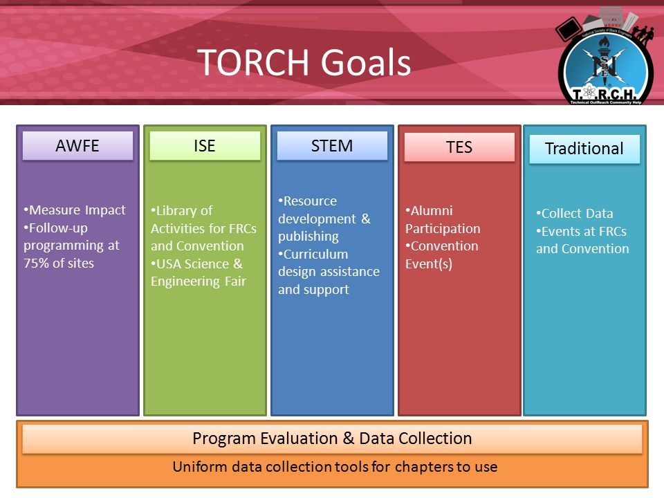 TORCH Goals TES Alumni Participation Convention Event(s) STEM Resource development & publishing Curriculum design assistance and support ISE Library of Activities for FRCs and Convention USA Science & Engineering Fair AWFE Measure Impact Follow-up programming at 75% of sites Traditional Collect Data Events at FRCs and Convention Program Evaluation & Data Collection Uniform data collection tools for chapters to use