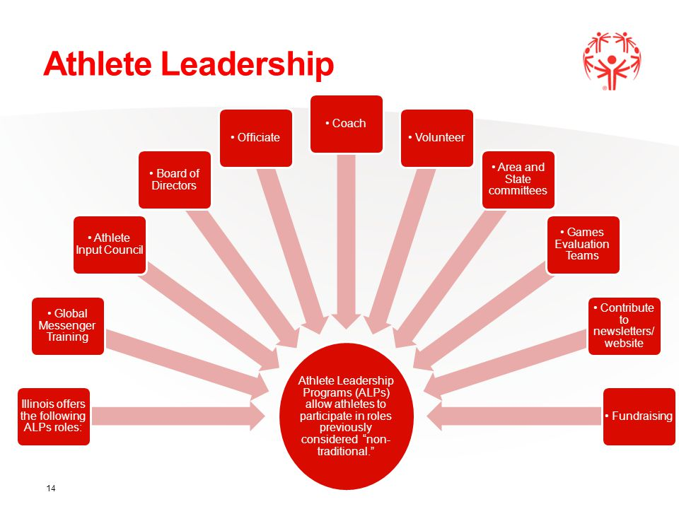 Athlete Leadership Athlete Leadership Programs (ALPs) allow athletes to participate in roles previously considered non- traditional. Illinois offers the following ALPs roles: Global Messenger Training Athlete Input Council Board of Directors Officiate Coach Volunteer Area and State committees Games Evaluation Teams Contribute to newsletters/ website Fundraising 14