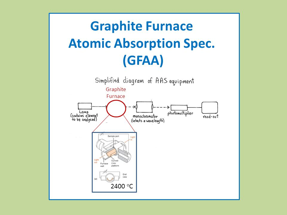 Graphite Furnace 2400 o C Graphite Furnace Atomic Absorption Spec. (GFAA)