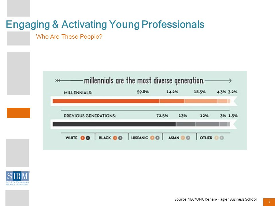 7 Engaging & Activating Young Professionals Who Are These People.