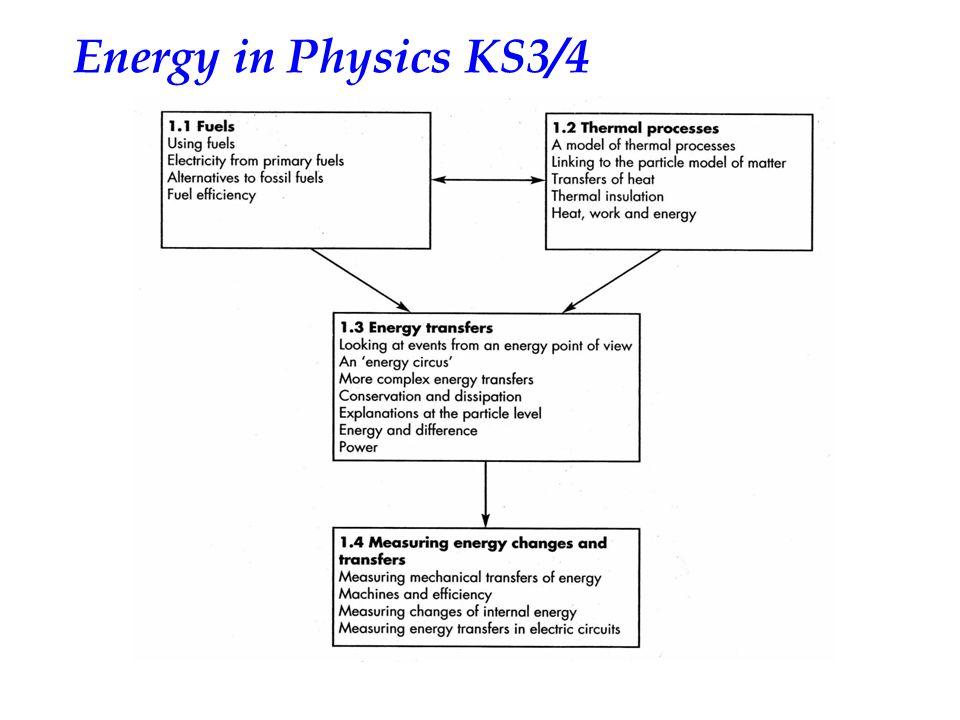Energy in Physics KS3/4