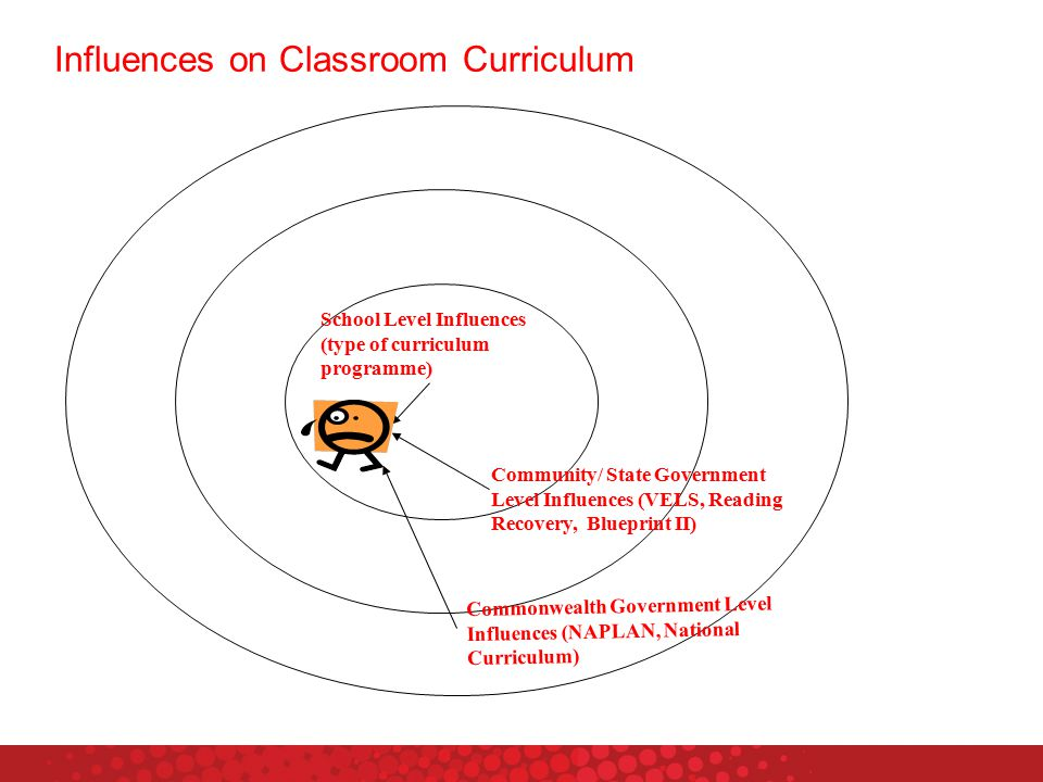 Influences on Classroom Curriculum s School Level Influences (type of curriculum programme) Community/ State Government Level Influences (VELS, Reading Recovery, Blueprint II) Commonwealth Government Level Influences (NAPLAN, National Curriculum)