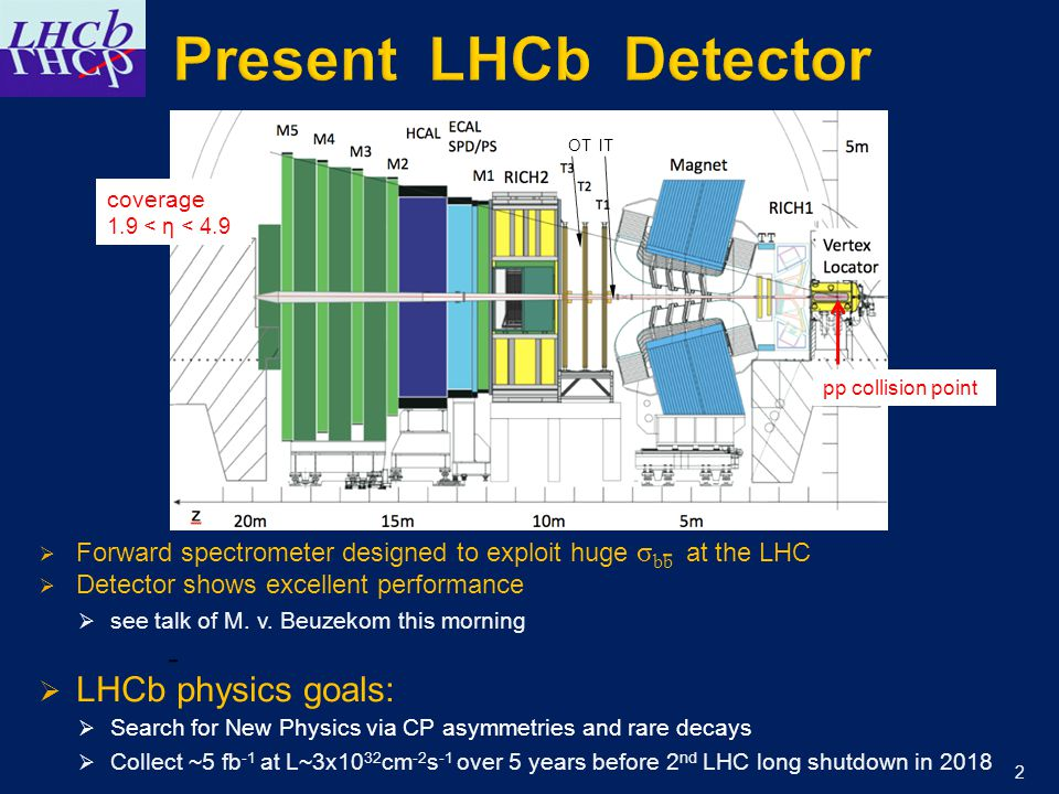  Forward spectrometer designed to exploit huge σ bb at the LHC  Detector shows excellent performance  see talk of M.