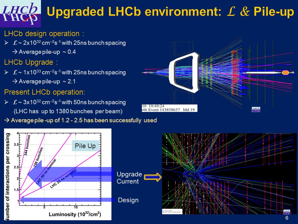 6 LHCb design operation :  L ~ 2x10 32 cm –2 s -1 with 25ns bunch spacing  Average pile-up ~ 0.4 LHCb Upgrade :  L ~ 1x10 33 cm –2 s -1 with 25ns bunch spacing  Average pile-up ~ 2.1 Present LHCb operation:  L ~ 3x10 32 cm –2 s -1 with 50ns bunch spacing (LHC has up to 1380 bunches per beam)  Average pile -up of 1.2 - 2.5 has been successfully used Upgrade Design Pile Up Current