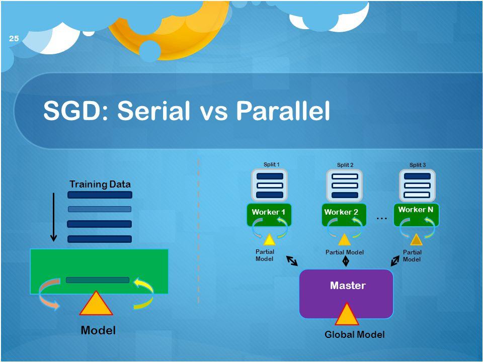 SGD: Serial vs Parallel 25 Model Training Data Worker 1 Master Partial Model Global Model Worker 2 Partial Model Worker N Partial Model Split 1 Split