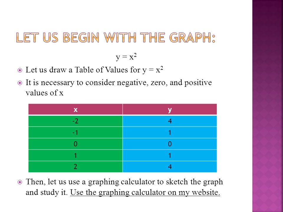y = x 2  Let us draw a Table of Values for y = x 2  It is necessary to consider negative, zero, and positive values of x  Then, let us use a graphing calculator to sketch the graph and study it.