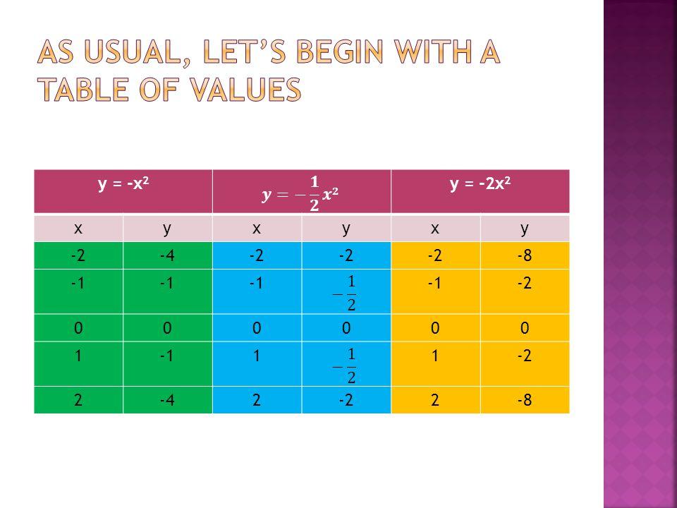 y = -x 2 y = -2x 2 xyxyxy -2-4-2 -8 -2 000000 111-2 2-42-22-8