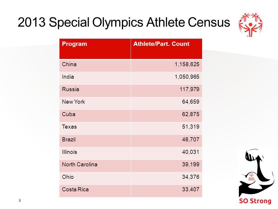 2013 Special Olympics Athlete Census 8 ProgramAthlete/Part.