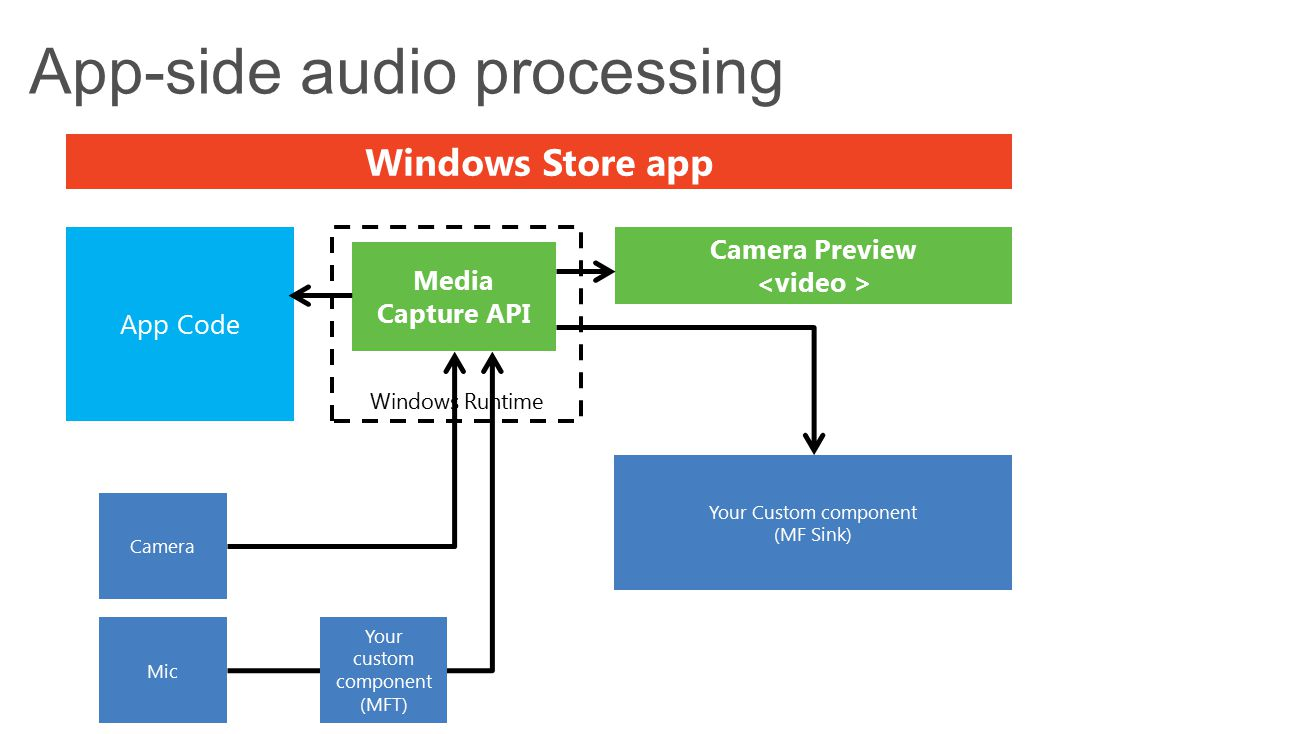 App-side audio processing Camera Preview Windows Store app Windows Runtime Media Capture API App Code Camera Your Custom component (MF Sink) Mic Your custom component (MFT)
