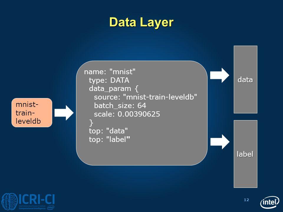 12 Data Layer name: