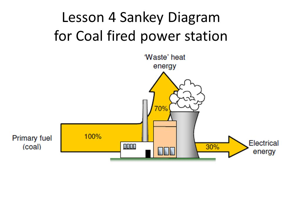 Lesson 4 Sankey Diagram for Coal fired power station