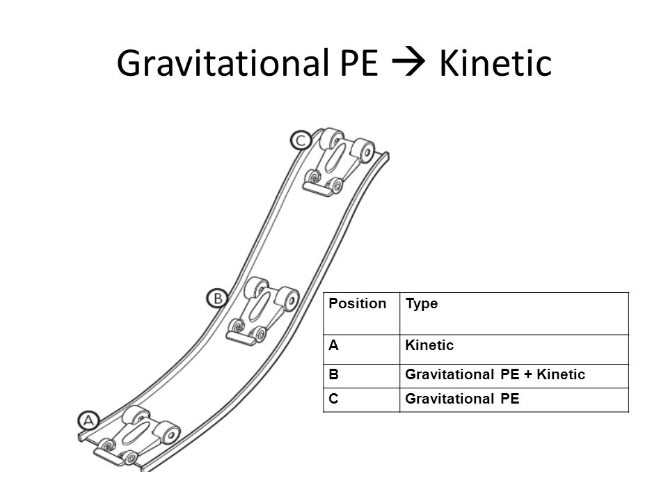 Gravitational PE  Kinetic PositionType AKinetic BGravitational PE + Kinetic CGravitational PE