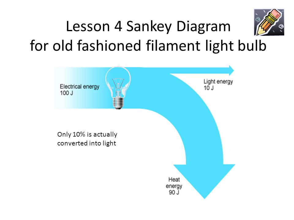 Lesson 4 Sankey Diagram for old fashioned filament light bulb Only 10% is actually converted into light