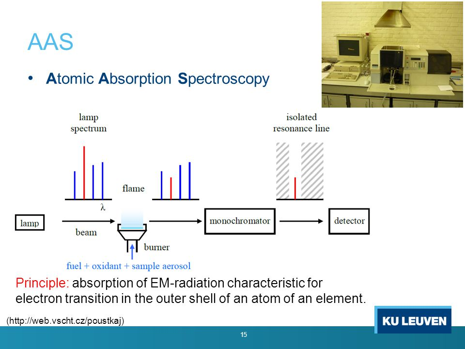 Atomic Absorption Spectroscopy AAS 15 (http://web.vscht.cz/poustkaj) Principle: absorption of EM-radiation characteristic for electron transition in t