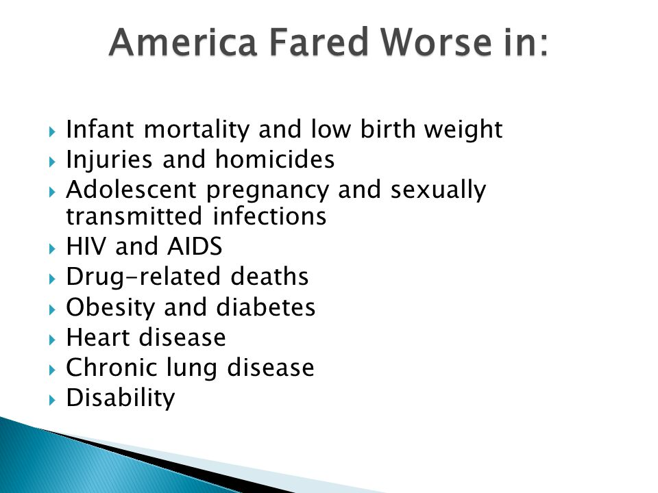 America Fared Worse in:  Infant mortality and low birth weight  Injuries and homicides  Adolescent pregnancy and sexually transmitted infections  HIV and AIDS  Drug-related deaths  Obesity and diabetes  Heart disease  Chronic lung disease  Disability