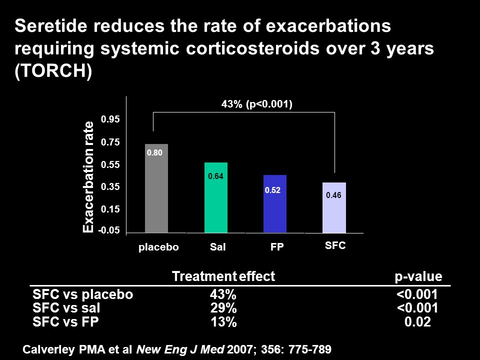 0.0213% SFC vs FP <0.00129% SFC vs sal <0.00143% SFC vs placebo p-valueTreatment effect Seretide reduces the rate of exacerbations requiring systemic