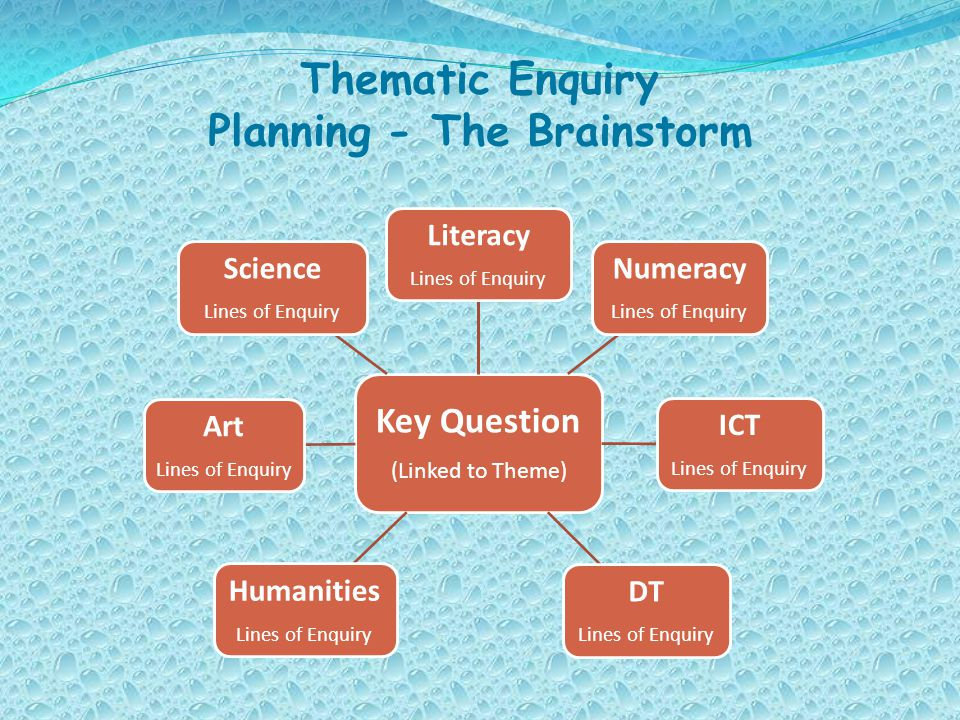 Thematic Enquiry Planning - The Brainstorm Key Question (Linked to Theme) Literacy Lines of Enquiry Numeracy Lines of Enquiry ICT Lines of Enquiry DT