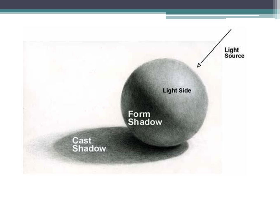 Two Kinds of Shadows Cast Shadow: when an object blocks a light source it casts a shadow.