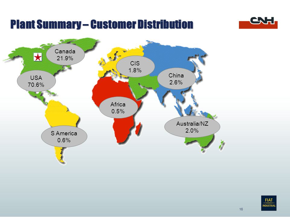 16 USA 70.6% Canada 21.9% China 2.6% S America 0.6% Australia/NZ 2.0% Africa 0.5% CIS 1.8% Plant Summary – Customer Distribution