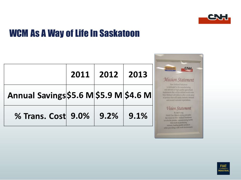 201120122013 Annual Savings$5.6 M$5.9 M$4.6 M % Trans.
