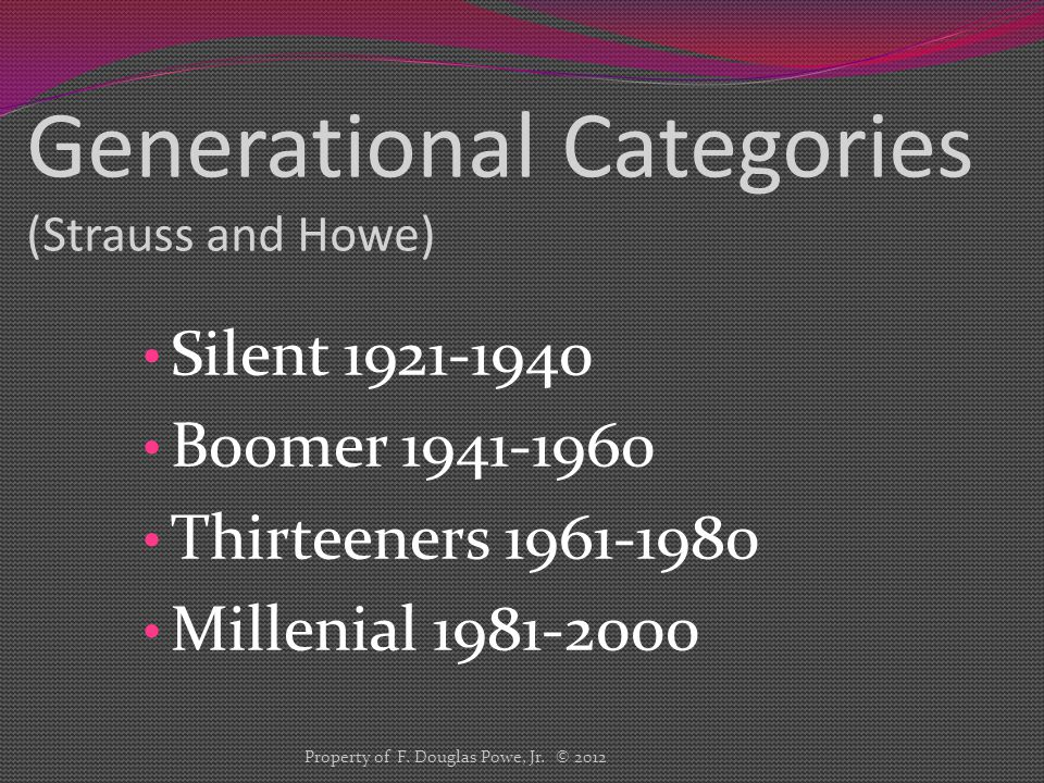 Generational Categories (Strauss and Howe) Silent 1921-1940 Boomer 1941-1960 Thirteeners 1961-1980 Millenial 1981-2000 Property of F.