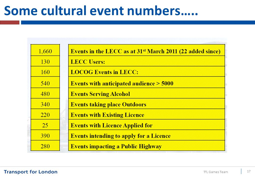 TfL Games Team Some cultural event numbers….. 17