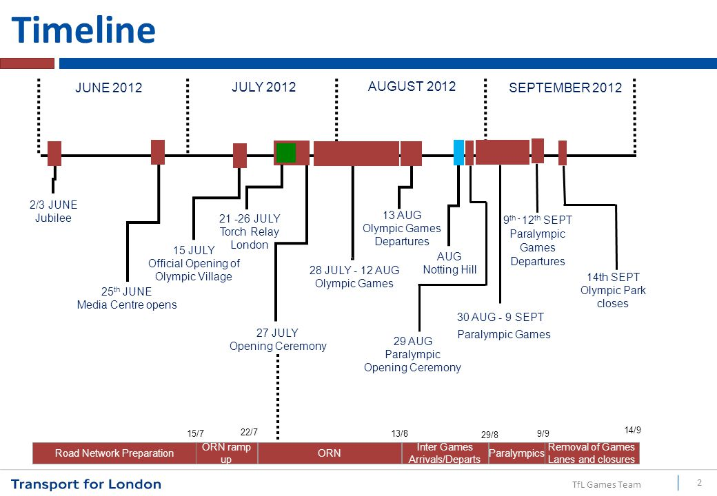 TfL Games Team Re-time Change the Delivery / Collection Point: –E.g.