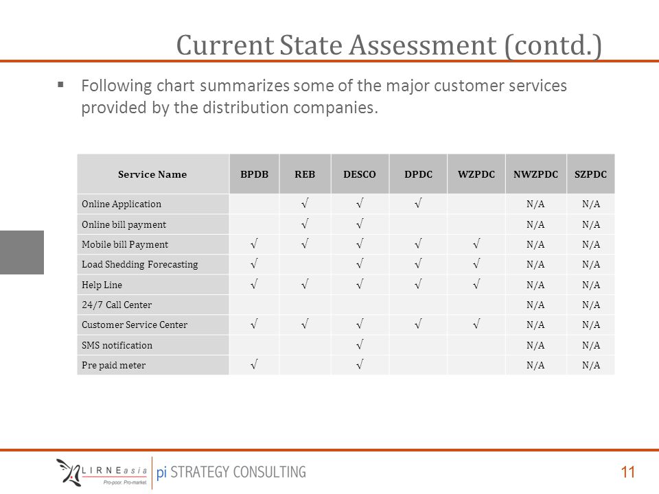 11 Current State Assessment (contd.)  Following chart summarizes some of the major customer services provided by the distribution companies.