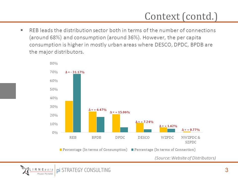 3 Context (contd.)  REB leads the distribution sector both in terms of the number of connections (around 68%) and consumption (around 36%).