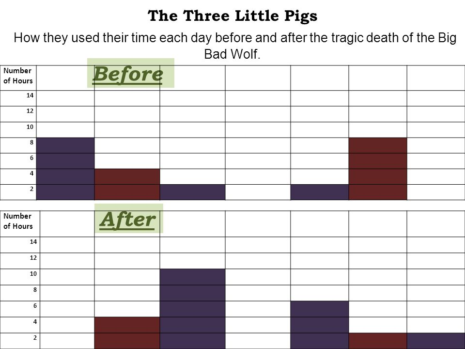 The Three Little Pigs How they used their time each day before and after the tragic death of the Big Bad Wolf. Before Number of Hours 14 12 10 8 6 4 2