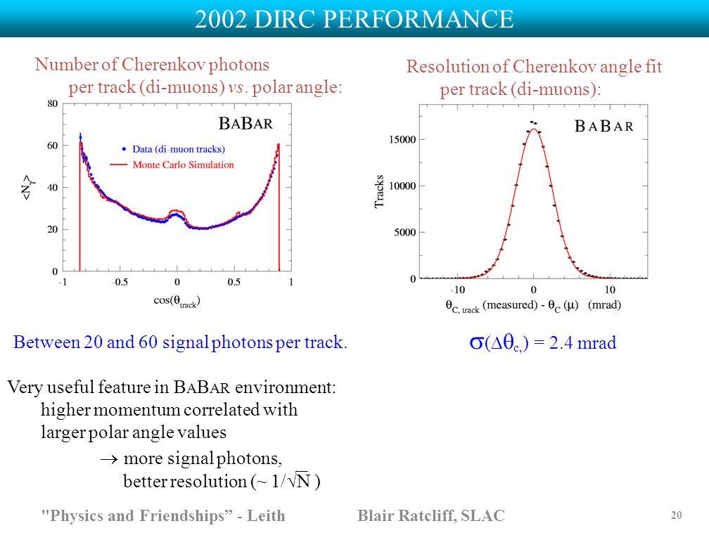 Number of Cherenkov photons per track (di-muons) vs. polar angle: Resolution of Cherenkov angle fit per track (di-muons):  (   c, ) = 2.4 mrad Very
