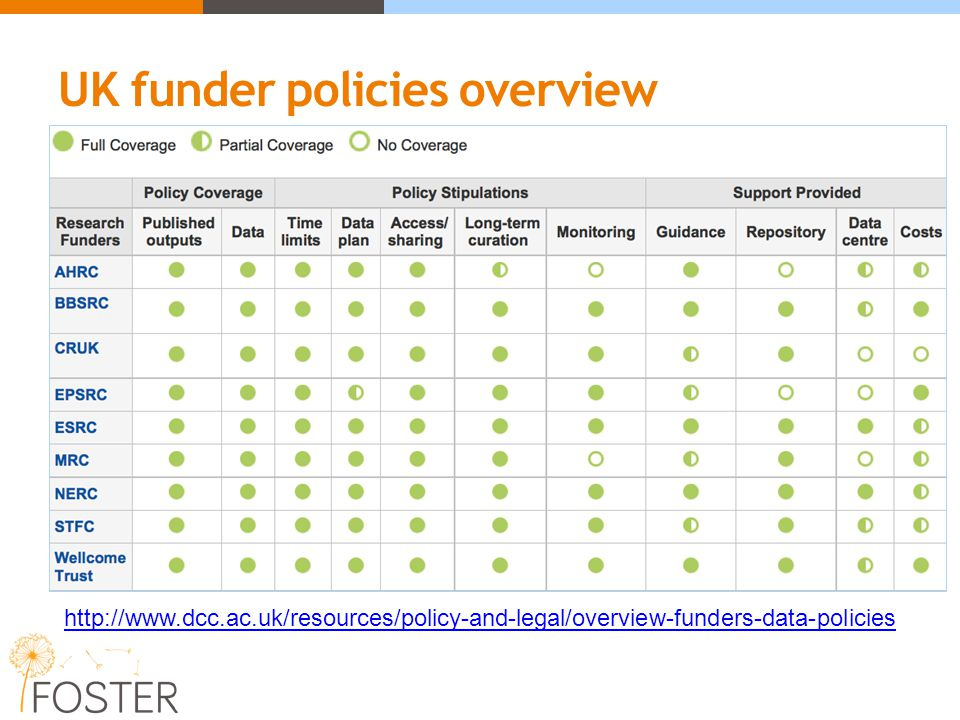 UK funder policies overview http://www.dcc.ac.uk/resources/policy-and-legal/overview-funders-data-policies