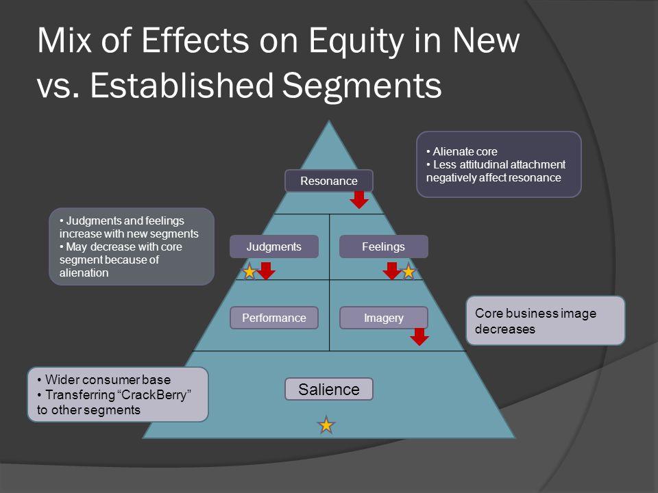 Marketing Programs Reach More Segments Defend Business Market Grow Entertainment Market
