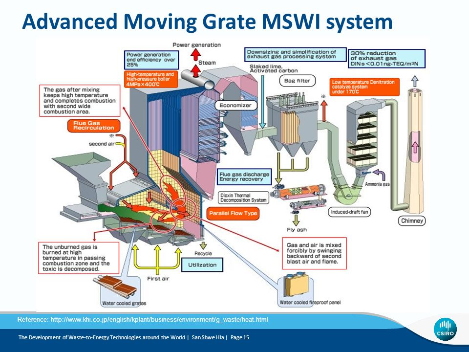 Advanced Moving Grate MSWI system Reference: http://www.khi.co.jp/english/kplant/business/environment/g_waste/heat.html The Development of Waste-to-Energy Technologies around the World | San Shwe Hla | Page 15